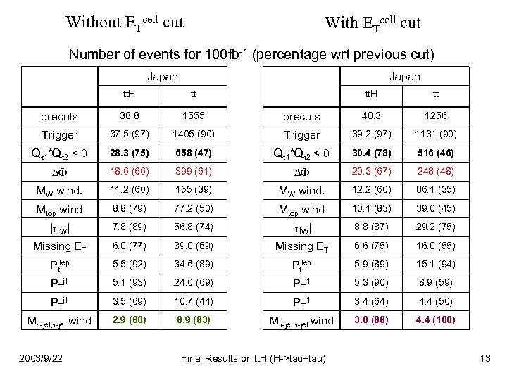 Without ETcell cut With ETcell cut Number of events for 100 fb-1 (percentage wrt