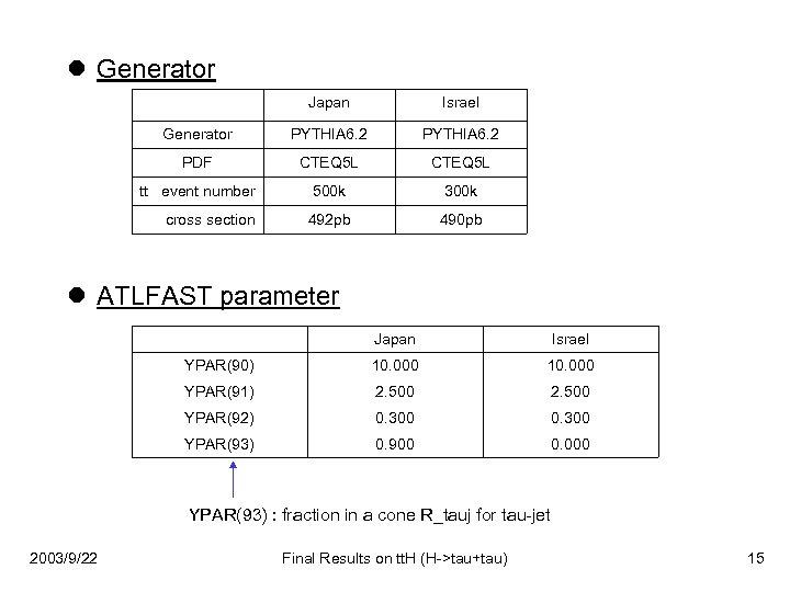 l Generator Japan Israel Generator PYTHIA 6. 2 PDF CTEQ 5 L tt event