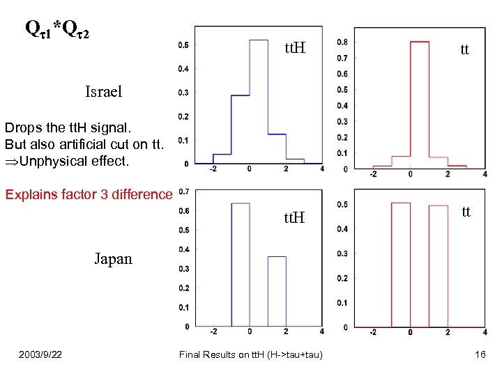 Q 1*Q 2 tt. H tt Israel Drops the tt. H signal. But also