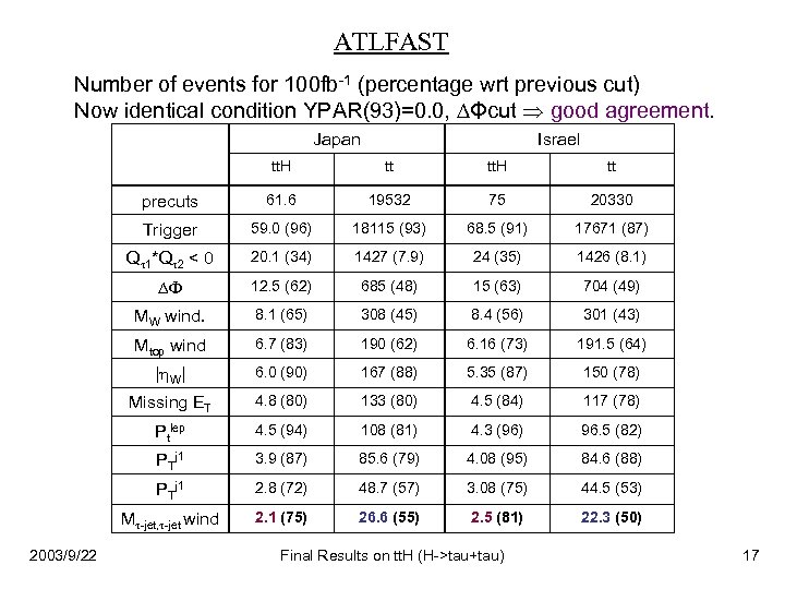 ATLFAST Number of events for 100 fb-1 (percentage wrt previous cut) Now identical condition