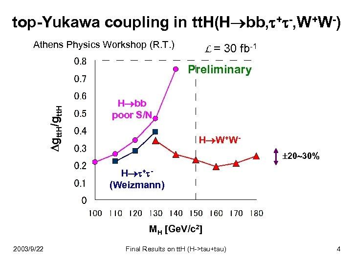 top-Yukawa coupling in tt. H(H bb, + -, W+W-) Athens Physics Workshop (R. T.