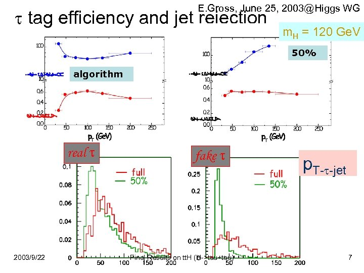 E. Gross, June 25, 2003@Higgs WG tag efficiency and jet rejection m. H =