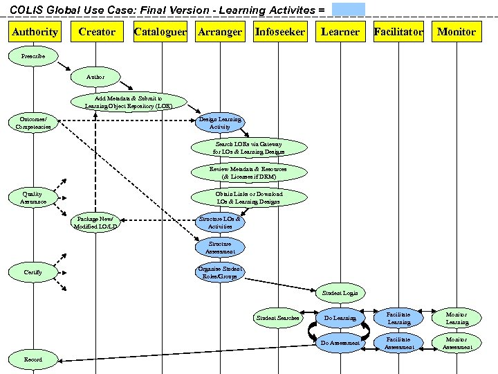COLIS Global Use Case: Final Version - Learning Activites = Authority Creator Cataloguer Arranger