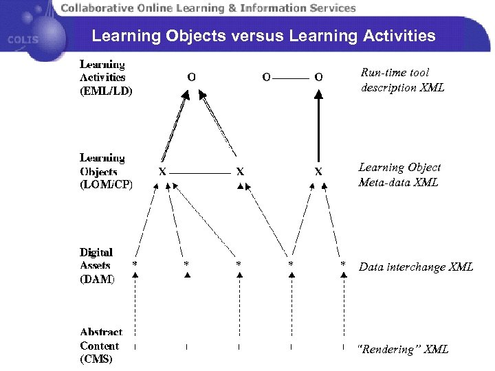 Learning Objects versus Learning Activities Run-time tool description XML Learning Object Meta-data XML Data