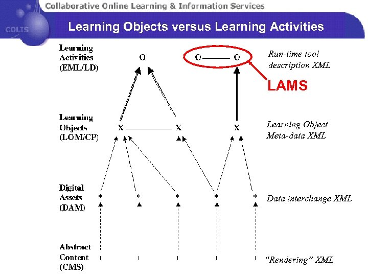 Learning Objects versus Learning Activities Run-time tool description XML LAMS Learning Object Meta-data XML