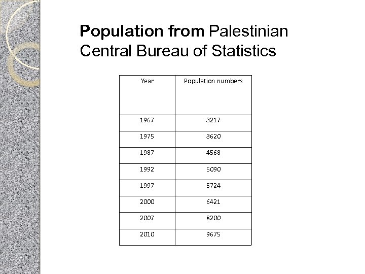 Population from Palestinian Central Bureau of Statistics Year Population numbers 1967 3217 1975 3620