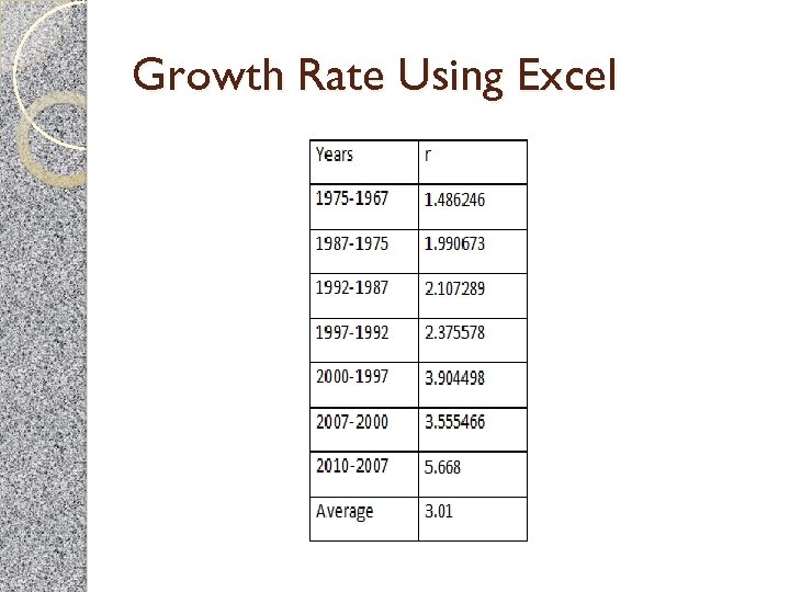 Growth Rate Using Excel