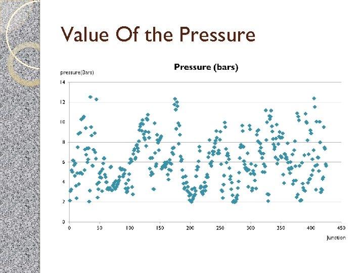 Value Of the Pressure