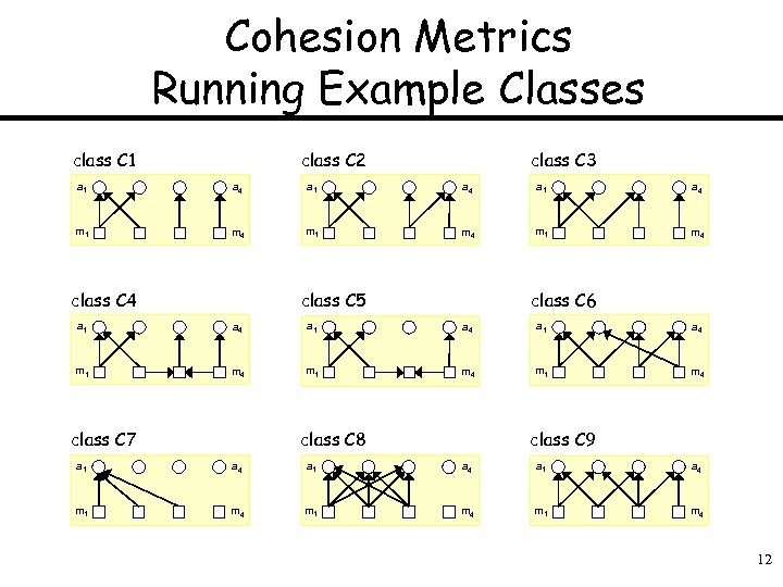 Cohesion Metrics Running Example Classes class C 1 class C 2 class C 3