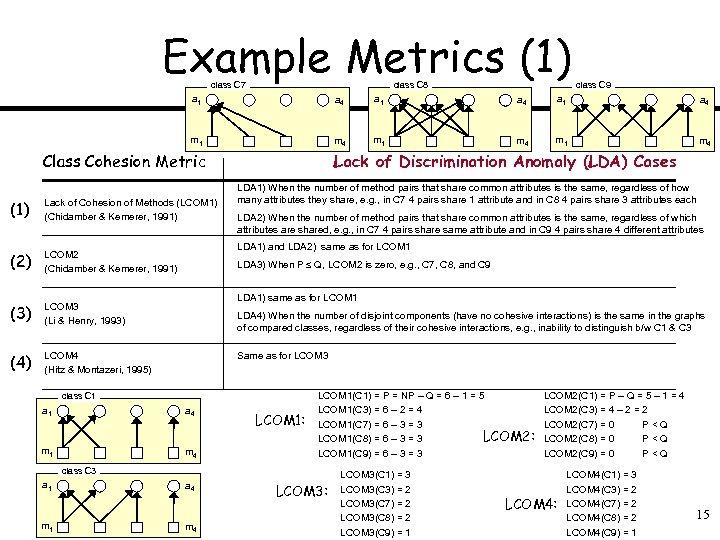 Example Metrics (1) class C 7 class C 8 class C 9 a 1