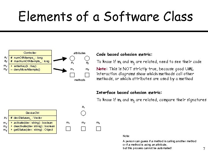 Elements of a Software Class Controller a 1: a 2: # num. Of. Attemps_