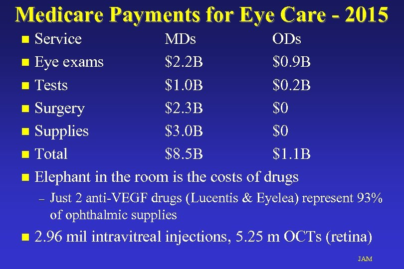 Medicare Payments for Eye Care - 2015 Service MDs ODs n Eye exams $2.