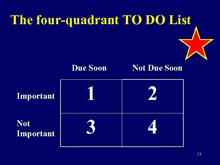 The four-quadrant TO DO List Due Soon Not Due Soon Important 1 2 Not