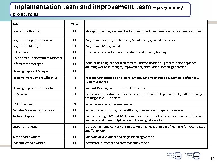 Implementation team and improvement team – programme / project roles Role Time Programme Director