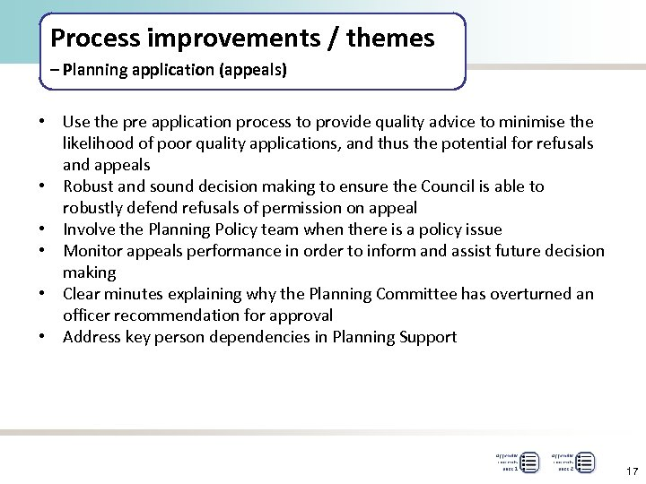 Process improvements / themes – Planning application (appeals) • Use the pre application process