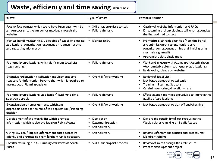 Waste, efficiency and time saving slide 1 of 2 Waste Type of waste Potential