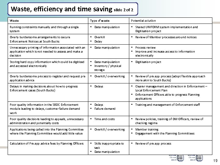 Waste, efficiency and time saving slide 2 of 2 Waste Type of waste Potential