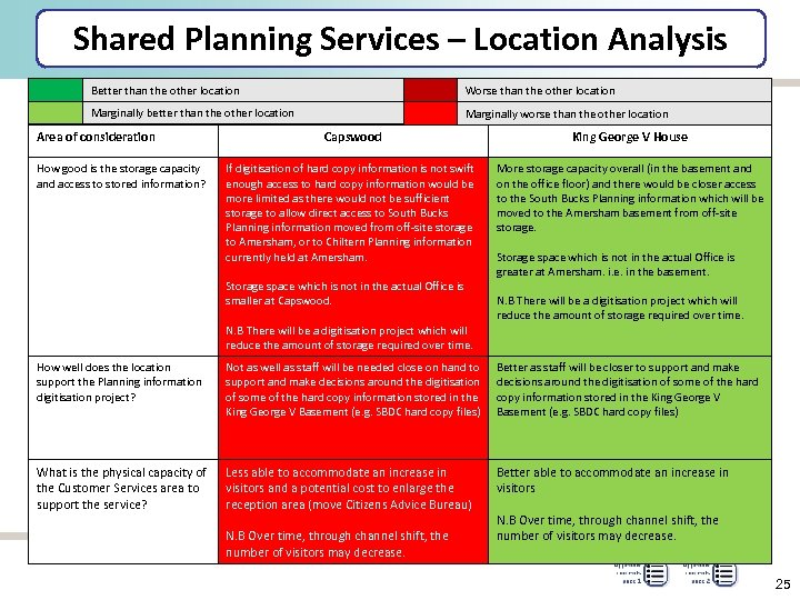 Shared Planning Services – Location Analysis Better than the other location Worse than the