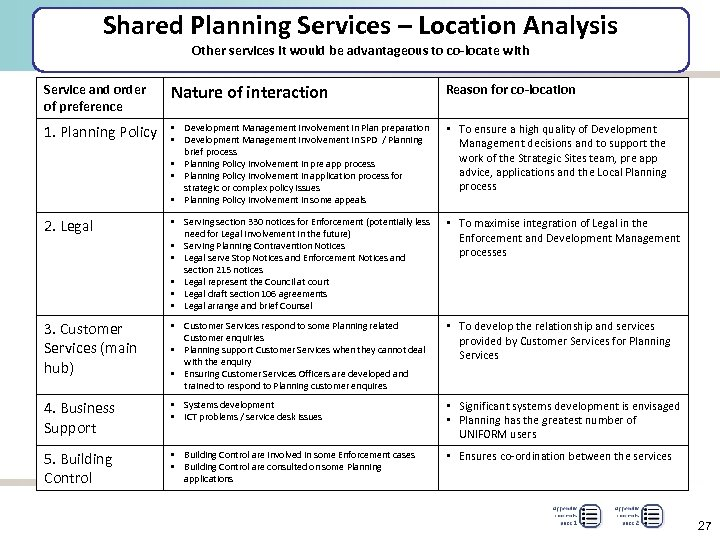 Shared Planning Services – Location Analysis Other services it would be advantageous to co-locate