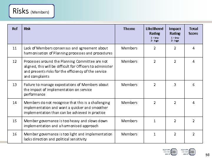 Risks (Members) Ref Risk Theme Likelihood Rating Impact Rating Total Score 1 – low