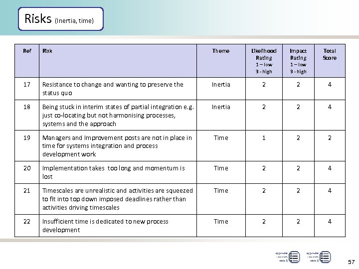 Risks (Inertia, time) Ref Risk Theme Likelihood Rating Impact Rating Total Score 1 –
