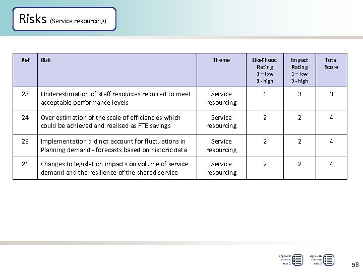 Risks (Service resourcing) Ref Risk Theme Likelihood Rating Impact Rating Total Score 1 –