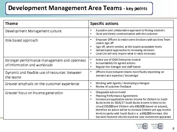 Development Management Area Teams - key points Theme Specific actions Development Management culture •
