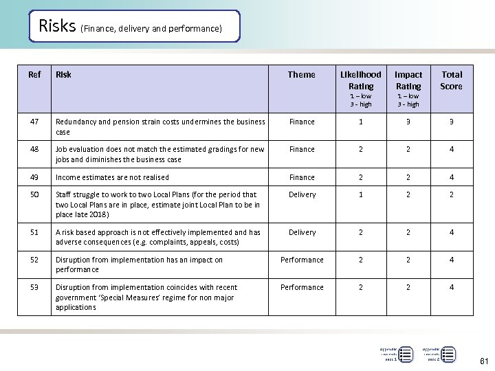 Risks (Finance, delivery and performance) Ref Risk Theme Likelihood Rating Impact Rating Total Score