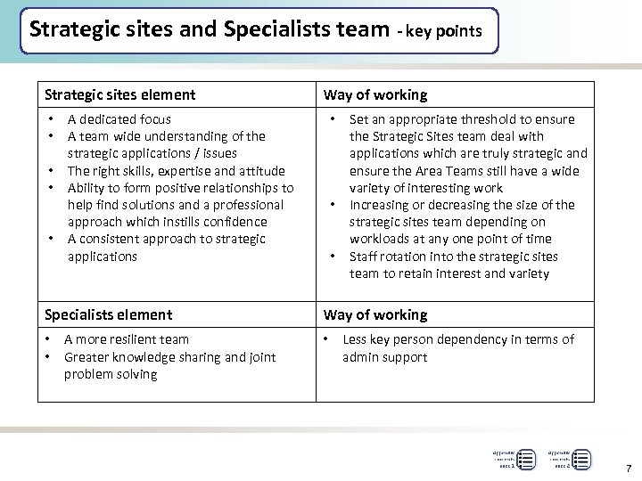 Strategic sites and Specialists team - key points Strategic sites element • • •