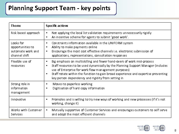 Planning Support Team - key points Theme Specific actions Risk based approach • •