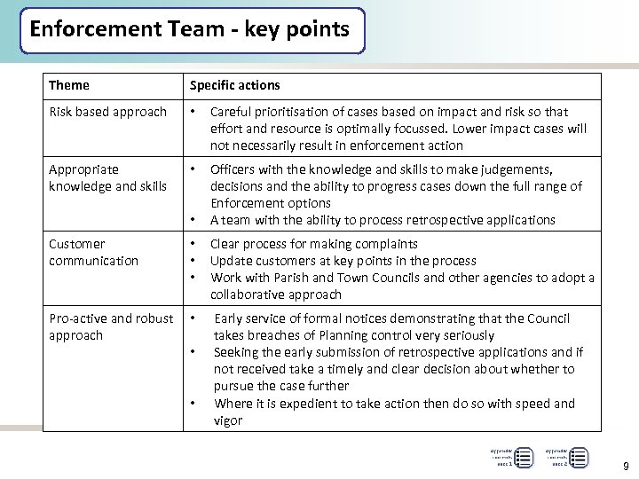 Enforcement Team - key points Theme Specific actions Risk based approach • Careful prioritisation