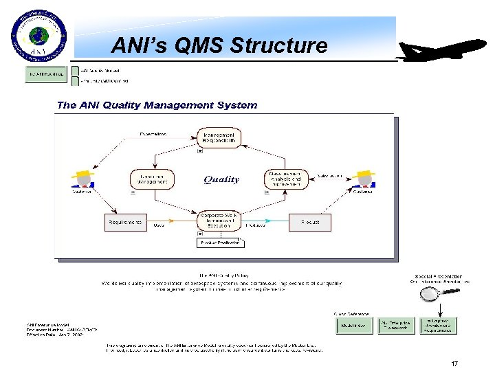 ANI's QMS Structure 17