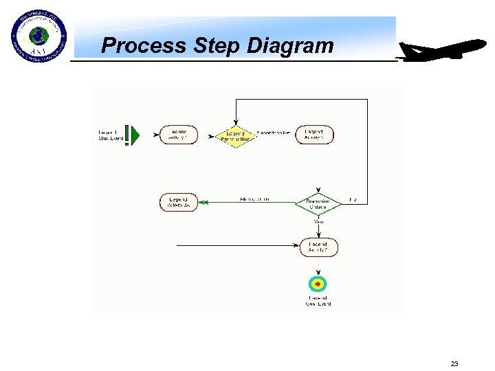 Process Step Diagram 23