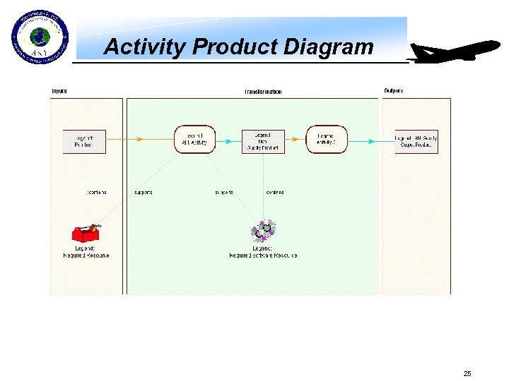 Activity Product Diagram 25