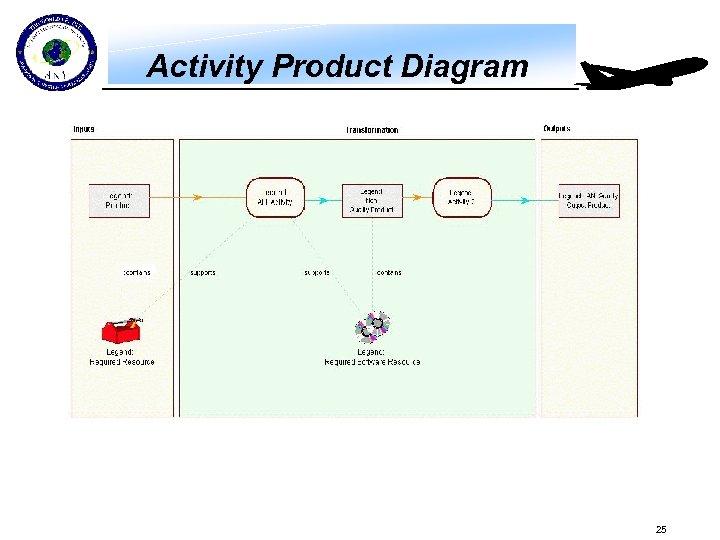 Activity Product Diagram 25