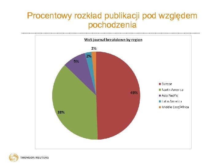 Procentowy rozkład publikacji pod względem pochodzenia