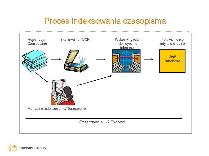 Proces indeksowania czasopisma Rejestracja Czasopisma Skanowanie i OCR Wybór Artykułu i Uchwycenie informacji Pojawienie