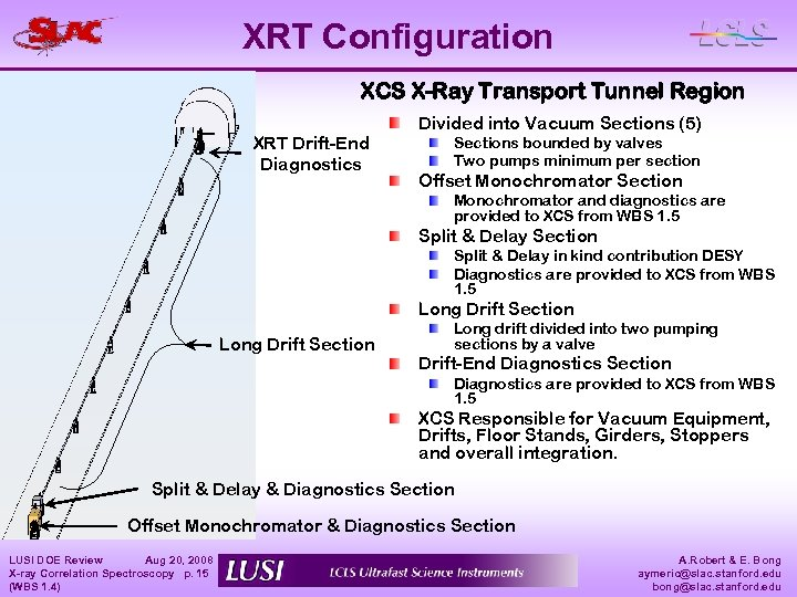 XRT Configuration XCS X-Ray Transport Tunnel Region XRT Drift-End Diagnostics Divided into Vacuum Sections