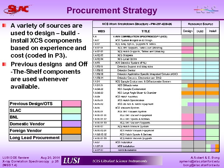 Procurement Strategy A variety of sources are used to design – build install XCS