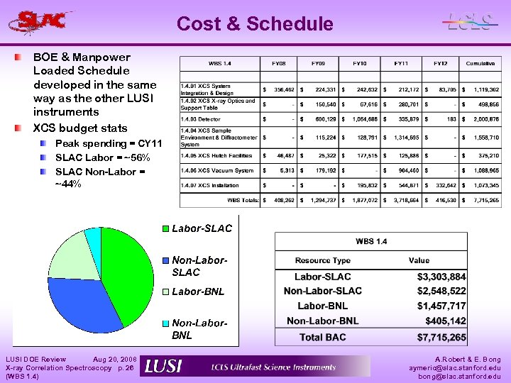 Cost & Schedule BOE & Manpower Loaded Schedule developed in the same way as