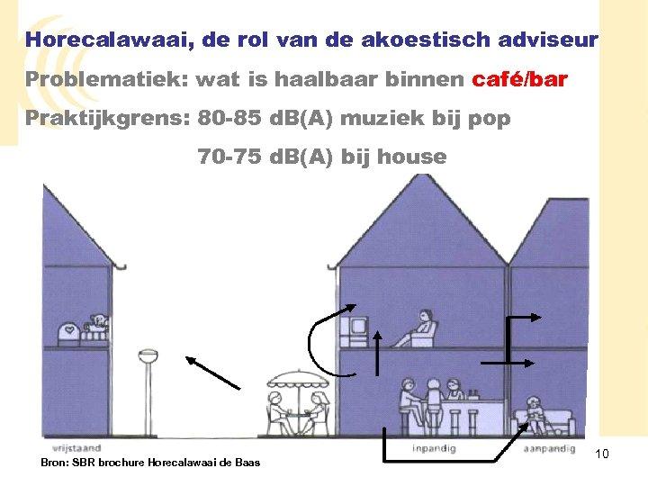 Horecalawaai, de rol van de akoestisch adviseur Problematiek: wat is haalbaar binnen café/bar Praktijkgrens: