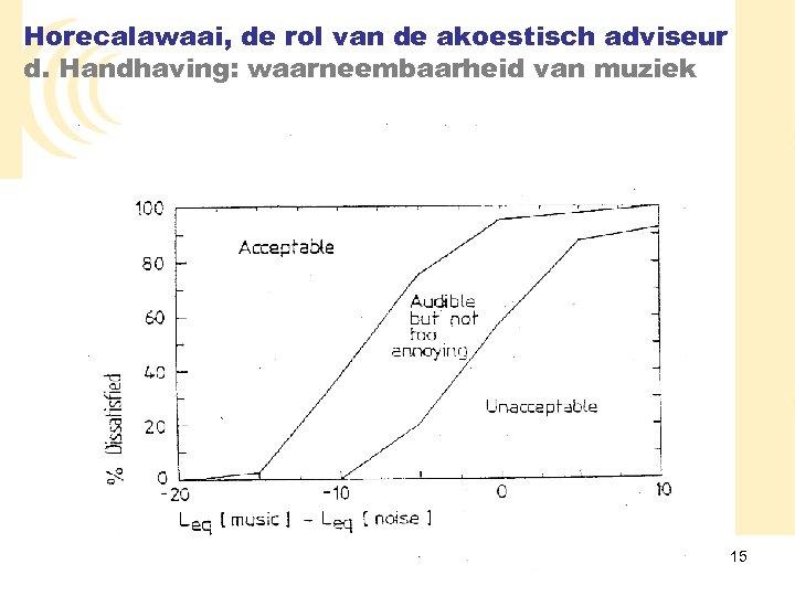 Horecalawaai, de rol van de akoestisch adviseur d. Handhaving: waarneembaarheid van muziek 15