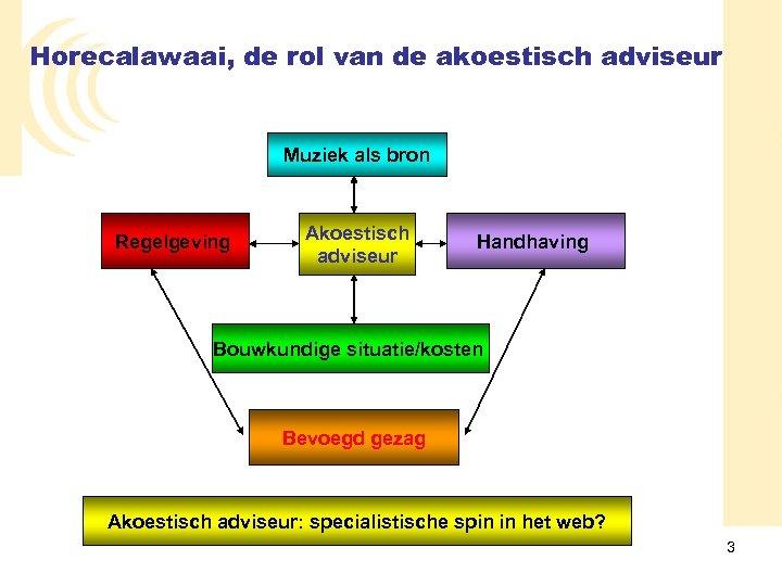 Horecalawaai, de rol van de akoestisch adviseur Muziek als bron Regelgeving Akoestisch adviseur Handhaving