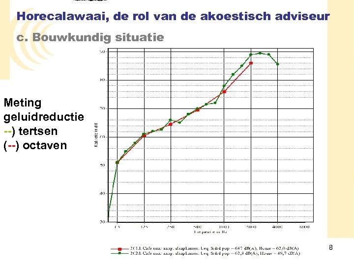 Kupers & Niggebrugge bv Horecalawaai, de rol van de akoestisch adviseur c. Bouwkundig situatie