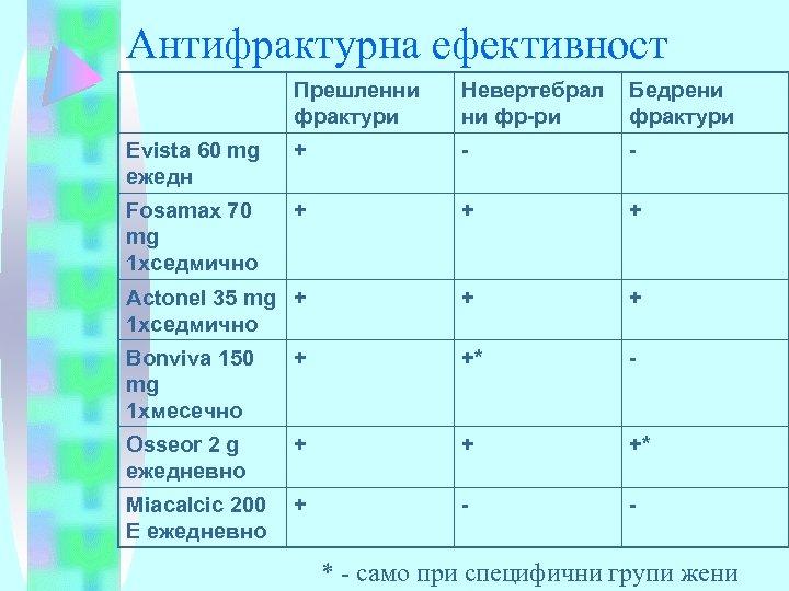 Антифрактурна ефективност Прешленни фрактури Невертебрал ни фр-ри Бедрени фрактури Evista 60 mg ежедн +