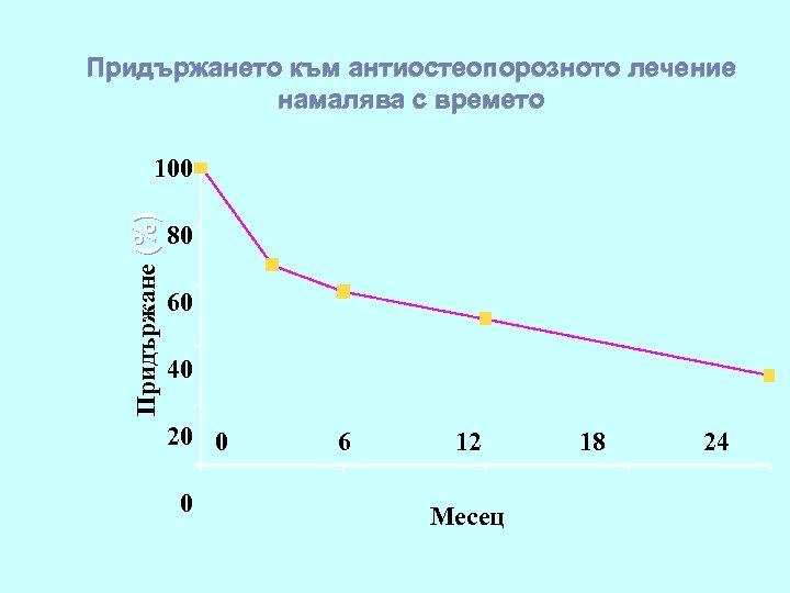Придържането към антиостеопорозното лечение намалява с времето Придържане (%) 100 80 60 40 20