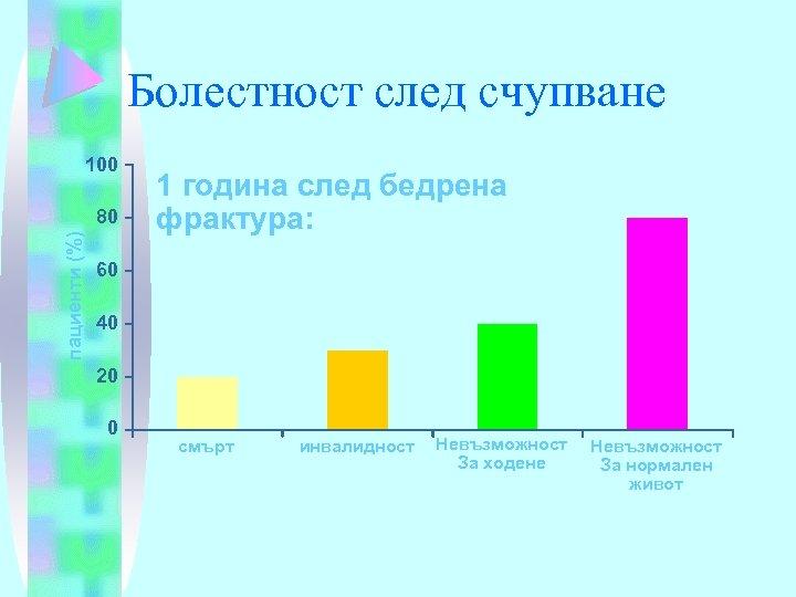 Болестност след счупване 100 пациенти (%) 80 1 година след бедрена фрактура: 60 40