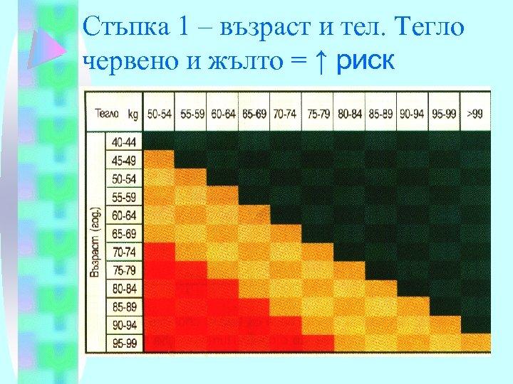 Стъпка 1 – възраст и тел. Тегло червено и жълто = ↑ риск