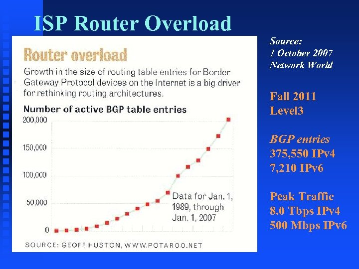 ISP Router Overload Source: 1 October 2007 Network World Fall 2011 Level 3 BGP