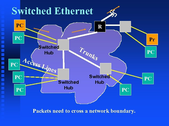 Switched Ethernet PC R PC Pr Switched Hub PC Acc PC PC Tr ess